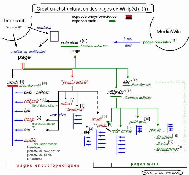 StructurationPagesWikipediaV0.5.jpg